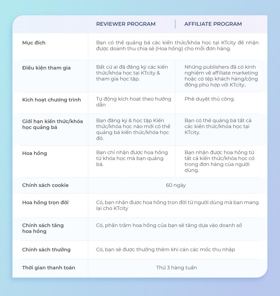 Ktcity là gì? Phân biệt reviewer và affiliate program