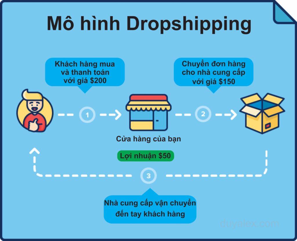 Kinh doanh online vốn dưới 5 triệu - Dropship