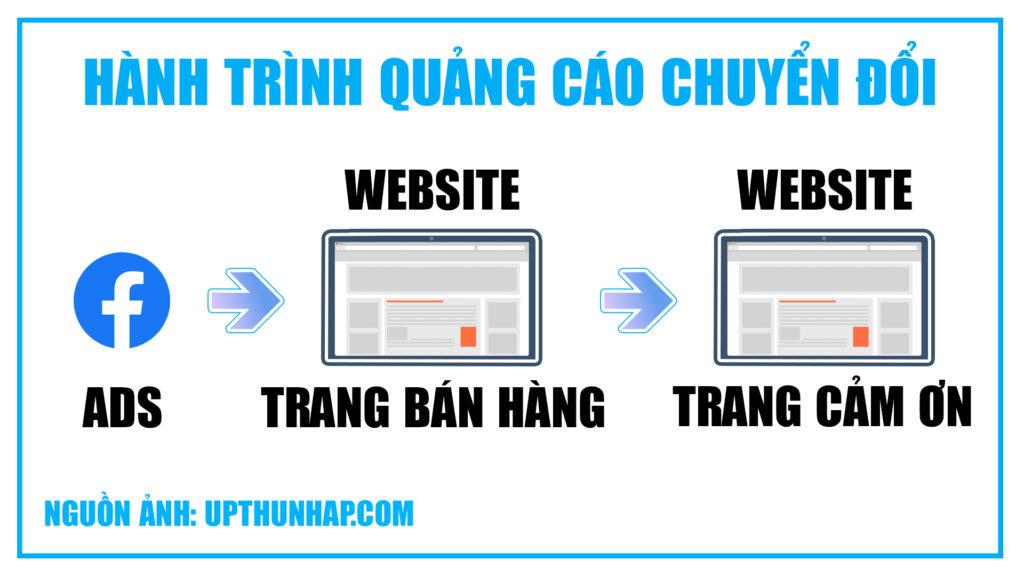 Kinh nghiệm kinh doanh online - Quảng cáo chuyển đổi