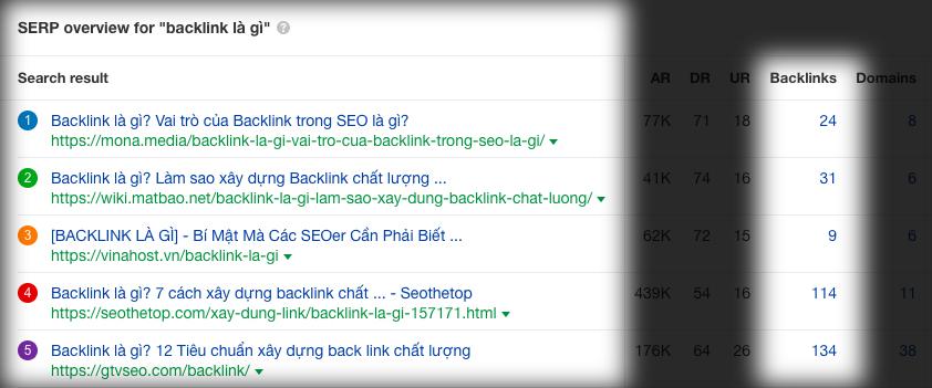 Backlink là gì? Ví dụ backlink chất lượng