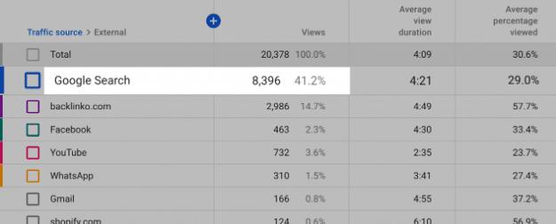 Tăng view youtube - traffic từ google search