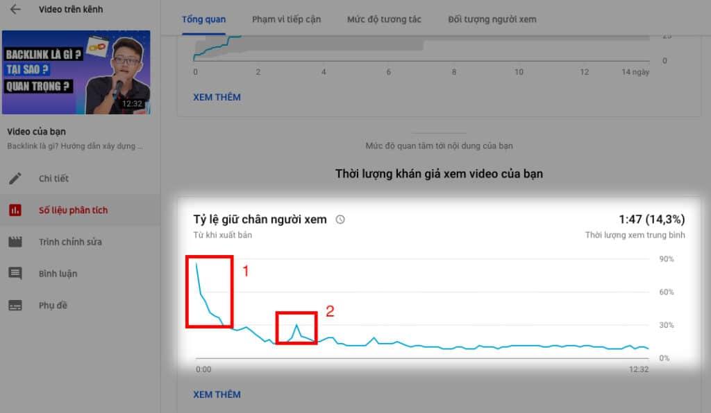 Tăng view youtube - tỉ lệ giữ chân người xem