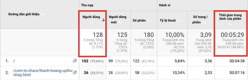 Tăng lượt truy cập website - từ trang web ngocdenroi.com